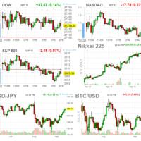 米市場NASDAQ、S&P500反落