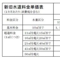 熊谷市議会12月議会 水道料金値上げ案 平均19.52%