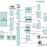 我が家のネットワーク/通信