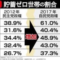 実は民主党政権の方が、今の自民党政権よりも「はるかに」より有能だった。 → 特に「有能だった」鳩山由紀夫内閣