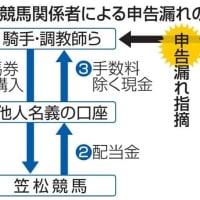 笠松競馬関係者、申告漏れ 騎手ら約20人、計3億円超 共同通信社 2021/01/19 02:00