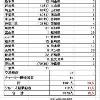 日本医師会が、「緊急事態宣言発令」を