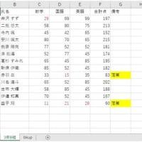 マクロ検定の結果発表(合格率など)