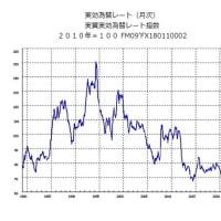 日本円の価値が大きく下がっている!?(その3)