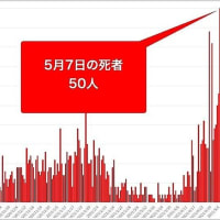 【日本のインド】大阪府の新型コロナ死者数がとうとう50人!連日、全国で最悪なだけでなく全国の死者数の半数を占める日も。大阪の市民はまだ吉村府知事と松井市長を許しておくのですか【維新に殺される】