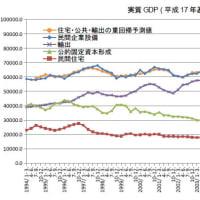 「追われる国」の経済学に見る長期停滞論