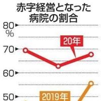 全国の病院、6割が赤字に 4~6月 2020年8月6日 23時53分 (共同通信):東京新聞