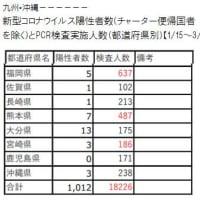 3/23 新型コロナ感染-九州の状況 & 新型コロナウイルス関連サイトリスト