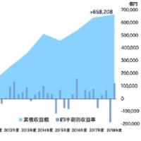 GPIF、18年度の運用益2兆3795億円=3月末資産額は159兆2154億円