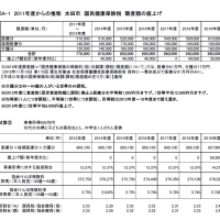 国保税 限度額を引き上げ 法定軽減が拡大されても2.4億円負担増 1世帯8,000円値上げ 引き下げ求めて議案質疑 太田市5月臨時議会
