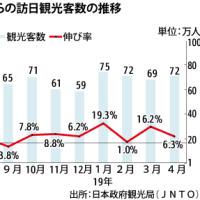 2019年04月の訪日中国人、6%増の72万人。