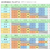野球、プレミア12 1次ラウンド終わる、最後の2か国は韓国と豪州