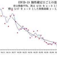 COVID-19 陽性確定日ごとの患者数の推移(東京都)07/02