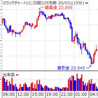 米市場 急ブレーキ。欧州、英国市場は上昇して終わるも・・。