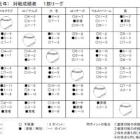 2019年度リーグ戦対戦成績(9/22現在)