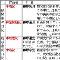 摂関期の日記の覚え方(2日記)◇B古代133
