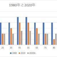 東大の偏差値が40年間で5~10上昇している理由