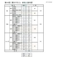 44回関川マラソンの参加人数をお知らせします。