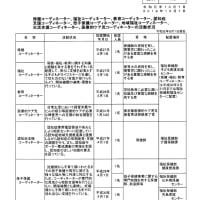 中央区2018年度(H30)決算に対する区議会決算特別委員会審議(2019年令和元年10月)を通して、2020年度(令和2年度)予算の構築を考える、子ども政策を基本に据えて(根拠資料添付)