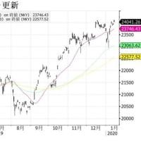 "【Bloomberg】    1月17日15:49 JST、""""日本株は上昇、米消費堅調と半導体需要の回復期待-輸出や金融高い"""""