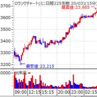 ドル円急騰 夜間日経も大幅高