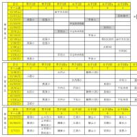 〔U12リーグ〕R2 山口県U12リーグ戦 最終結果