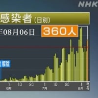 新型コロナ・東京:新たに=360人の感染確認 2020年08月06日