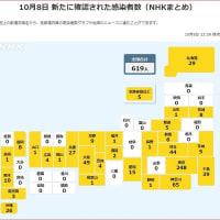 【国内感染】8日 619人の感染確認 3人死亡(午後11時)