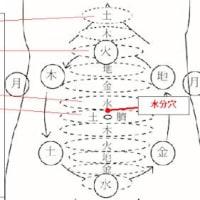 七星鍼法は論理的(6):「水分穴」の異変は腎の異変