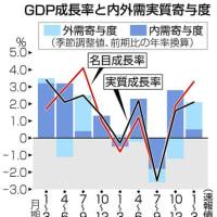 「見破られた」感のある1~3月GDP2.1%プラス要因