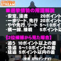 【最後で大野元裕氏が逆転できるか!?】青島、大野氏が激しく競る 与野党対決の埼玉県知事選