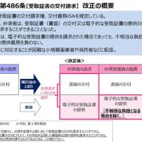 電子的な受取証書(新設された民法第486条第2項関係)についてのQ&A