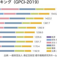 世界の都市総合力 ランキング3位の 東京