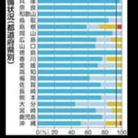 プログラミング教育、スタートに黄色信号 準備順調7県のみ。 今年4月から小学校で必修化される