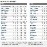 NFL 2017シーズン、プレーオフ出場の12チームが決まりました!