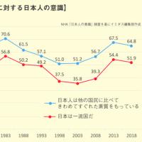 〈流動化する世界情勢と日本5〉なぜ安倍支持率は下落しないのか
