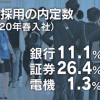 大卒内定者、銀行・証券の2桁減響き9年ぶり減