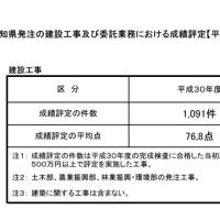 高知県発注の建設工事における成績評定【平均点】が発表されました