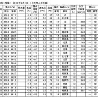 有料道路の気温計はたぶん13度でした。 (2020年2月1日千葉市緑区)