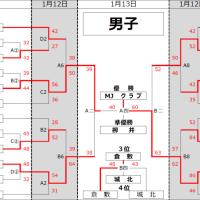 〔大会結果〕第33回 中国ミニ交歓大会 男・MJクラブ、女・あたご 優勝!