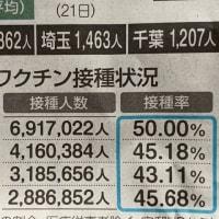 埼玉県はなぜ東京/神奈川/千葉に比べてワクチン接種率が低いのか?
