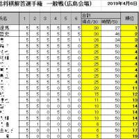 第16回詰将棋解答選手権初級戦・一般戦成績(広島会場)