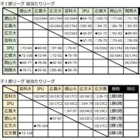 〔開催中〕第73回全日本大学選手権中国予選(10/11現在)