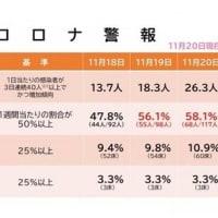 【県内コロナ速報】11月20日
