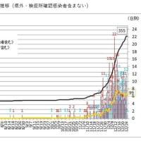 コロナウイルス第3波 (1) ; 山形県内の感染者急増 累計366人に