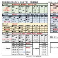 第30回愛知県中学生ラグビー大会・決勝トーナメント組合せ予定・9/16までの結果