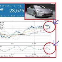 ソニー、電気自動車発表は他業種から参入のサイン!?