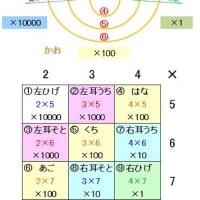ねこ掛け算(三桁掛け算暗算法)