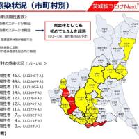 茨城県では、1/8(金)、過去最多127名の新型コロナ陽性者が確認されました。また、20市町村が感染拡大市町村に指定。