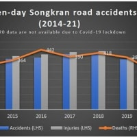 一年でコロナの死者が97人、事故死が7日間で277人!